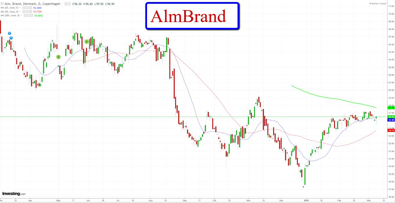 alm brand aktier